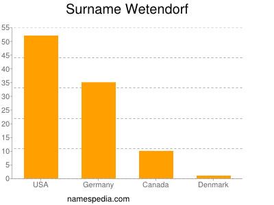 Familiennamen Wetendorf