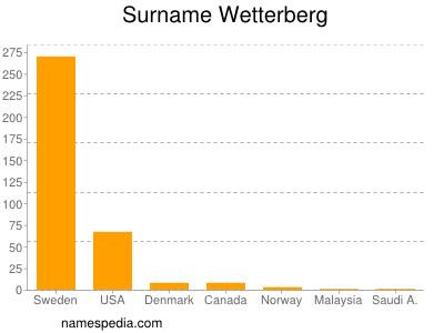 Surname Wetterberg