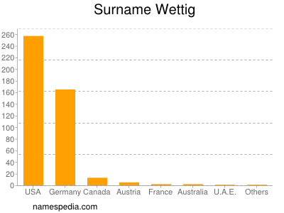 Surname Wettig