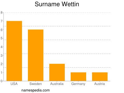 Surname Wettin
