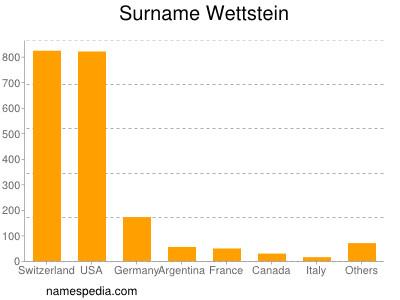 Surname Wettstein