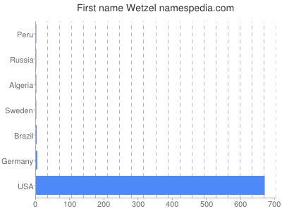 Given name Wetzel
