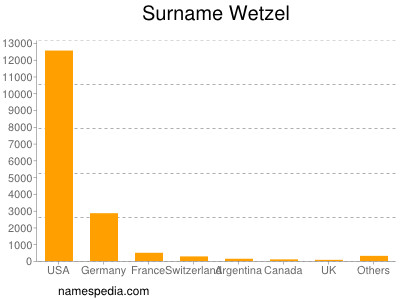 Surname Wetzel