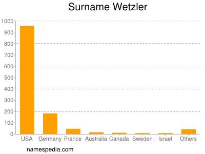 Surname Wetzler