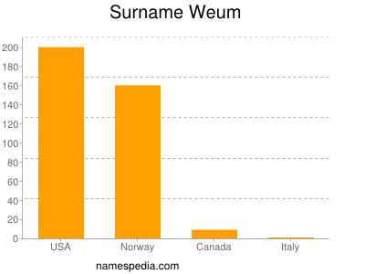 Surname Weum
