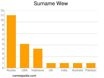 Surname Wew