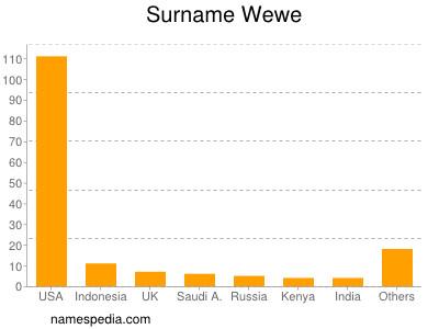 Familiennamen Wewe