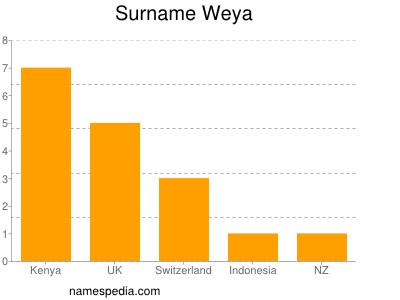 Surname Weya