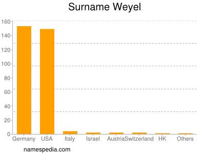 Surname Weyel