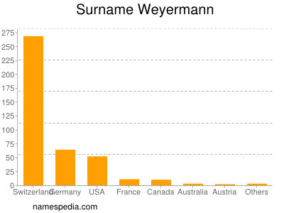 Surname Weyermann
