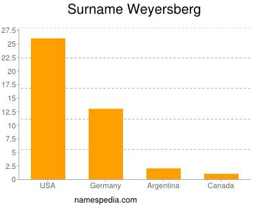 Surname Weyersberg