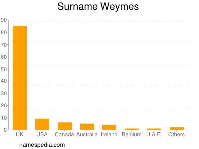 nom Weymes