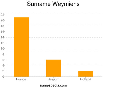 Surname Weymiens