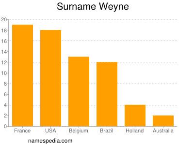 Surname Weyne