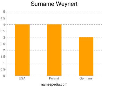 Surname Weynert