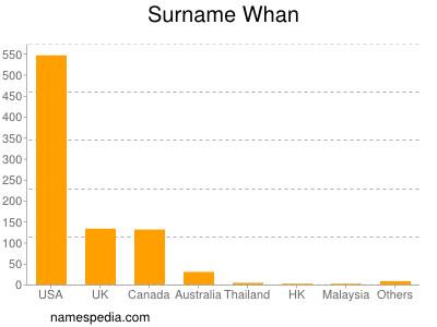 Familiennamen Whan