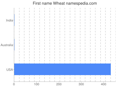 Given name Wheat