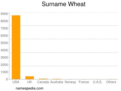 Surname Wheat