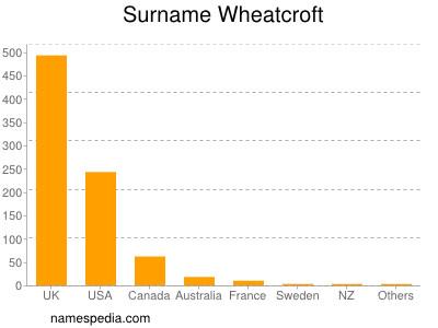Surname Wheatcroft