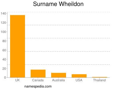 Surname Wheildon