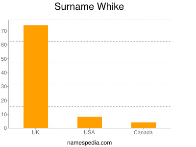 Surname Whike