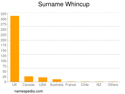 Surname Whincup