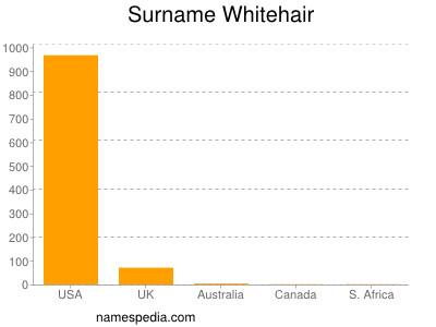 Surname Whitehair