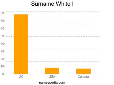 Surname Whitell