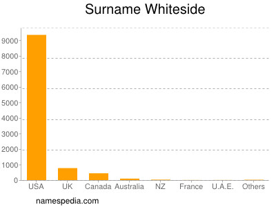 Surname Whiteside