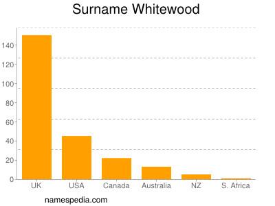 nom Whitewood