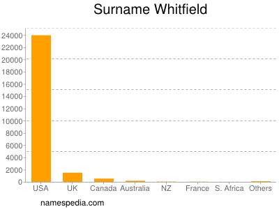 Surname Whitfield