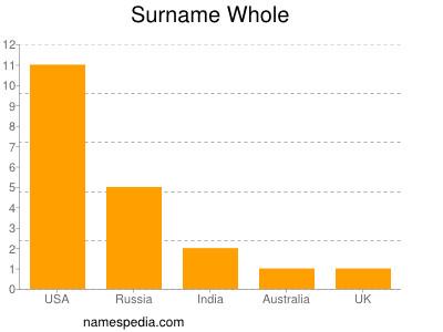 Surname Whole