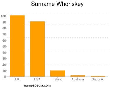 Surname Whoriskey