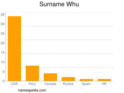 Surname Whu