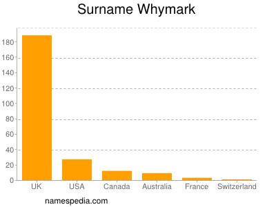 Familiennamen Whymark