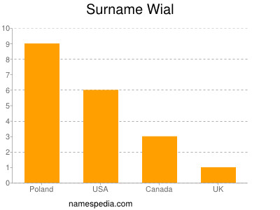 Surname Wial