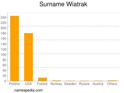 Surname Wiatrak