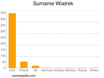 Surname Wiatrek