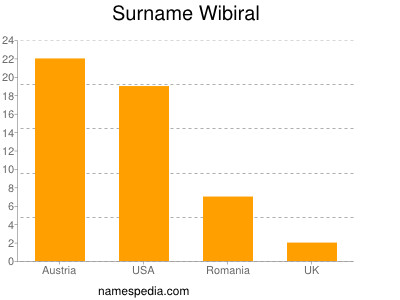 Surname Wibiral