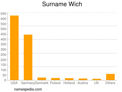 Surname Wich