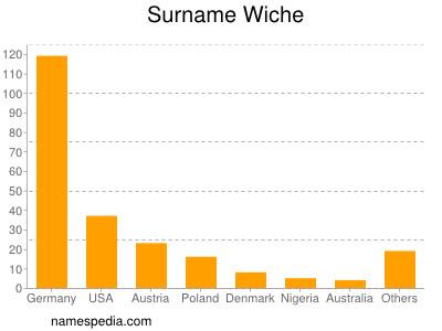 Surname Wiche