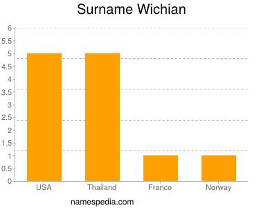 Surname Wichian