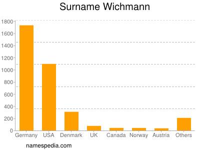 Surname Wichmann