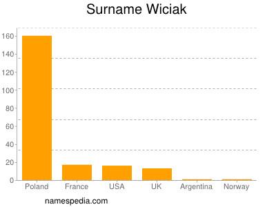 Surname Wiciak