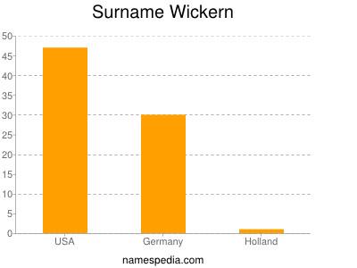 Surname Wickern