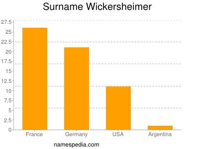 Surname Wickersheimer