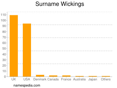 Surname Wickings