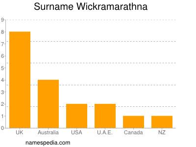 Surname Wickramarathna