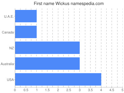 Given name Wickus