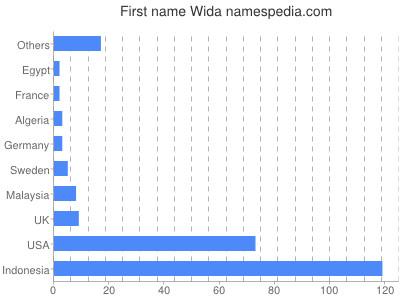 Given name Wida
